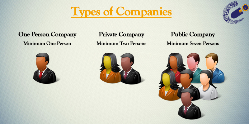 Start A Business   Llp  Private Limited Or A One Person